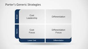 Porter S Generic Strategy Powerpoint Template