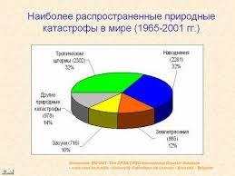 Рефераты на тему бжд найдено в документах Рефераты на тему бжд