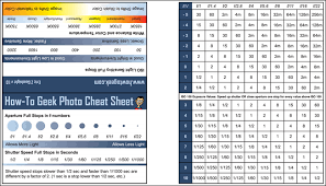 Download The Htg Photography Cheat Sheet Wallet Sized