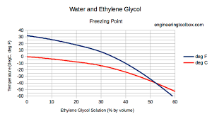 Antifreeze Ratio Temperature Chart Ethylene Glycol Heat Transfer Fluid