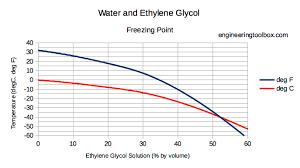 dynamic viscosity of ethylene glycol based water solutions