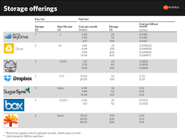 Dropbox Google Drive Skydrive And Others Pricing Per Gb