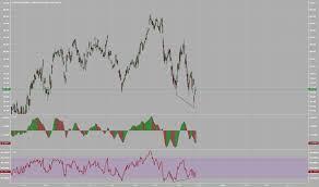 Xom Chart Exxon Mobil Stock Price Xom Chart Tradingview Uk