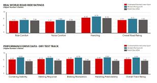 Tire Choices Ratings Jaguar Forums Jaguar Enthusiasts Forum