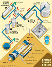 Ro Water Process Flow Chart How Reverse Osmosis Works H2o Distributors