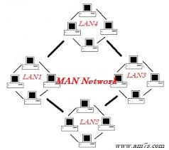 What Is A Metropolitan What Is Man Network Advantages And Disadvantages Of Man Am7s