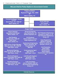 Interior Design Organizational Chart Ppt D Organizational Chart Of Proposed Team Powerpoint