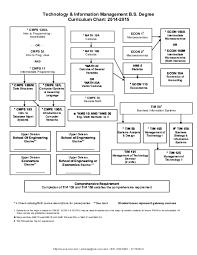 Computer Science Ucsc Curriculum Chart Pdf Tim 14 15 Josh Zhang Academia Edu