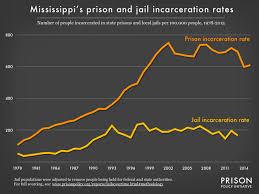 Mississippi Profile Prison Policy Initiative