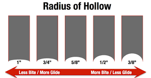Radius Of Hollow Or Hollow Grind For Ice Hockey Skates
