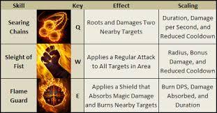 skill build analysis ember spirit dotametrics