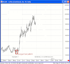Trading Markets Using High Probability Technical Chart