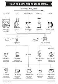 Starbucks Coffee Grind Chart Bob Naylor Bobobaboon On Pinterest