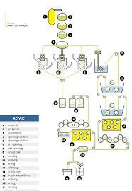 Industrial Production Of Vinegar Flow Chart Acrylic Production Flowchart Acrylic Fiber Acrylic Tow