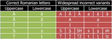 Use one of the quick links below to jump to the list of symbols for vowels, consonants, diphthongs. Romanian Alphabet Wikipedia