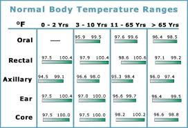Ear Thermometer Fever Chart Baby Fever Baby Fever Temperature Chart Celsius