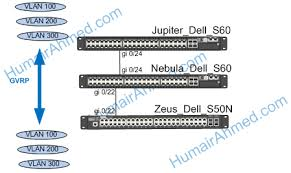 humair's blogs blog archive automating vlan configuration on Dell Network Adapters at Dell Network Diagram