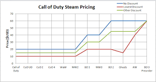 Thinking Of Buying A Call Of Duty Game During The Steam Sale