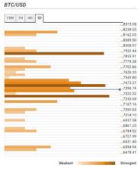 Bitcoin Price Prediction Btc Usd Retreats Back Inside The