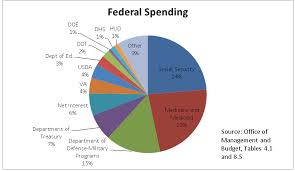 Cbo Budget Pie Chart A Tax Day Review Downsizing The Federal Government