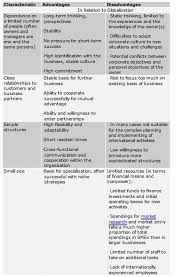 merits and demerits of globalization essay topic coursework  ielts writing task 2 globalisation ielts