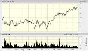 Altice Usa Inc Cl A Atus Advanced Chart Nyse Atus