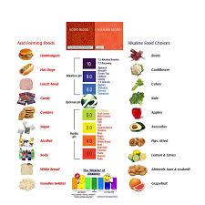 Alkaline And Acidic Food Chart Pdf Ph Indicator Chart Pdf Reading Level Color Chart Yellow