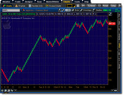 Thinkorswim Prophet Charts Learning Center Release Notes For December 15 2012