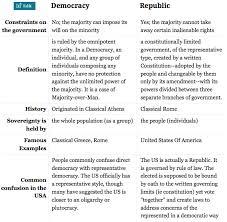 is america a democracy or a republic essay coursework academic is america a democracy or a republic essay