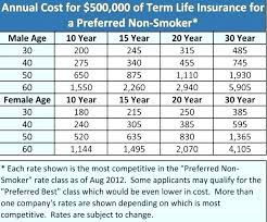 Comparing Life Insurance Quotes Mesmerizing Life Insurance Quotes Comparison Stunning Compare Term Life