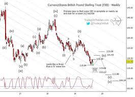 British Pound Trading Update Dont Get Thrown Off Up Down