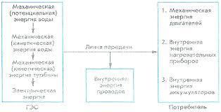 Производство электроэнергии ТЭЦ ГЭС АЭС Дом энергии ru Превращения