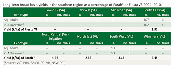 Green Bean Growth Chart Pulse Australia Southern Guide