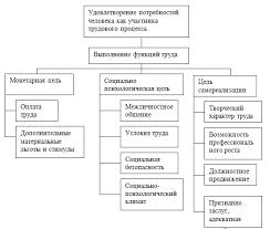 Оценка кадрового потенциала предприятия на примере ИП Магнит  2 Анализ системы работы кадрового потенциала на примере ИП Магнит