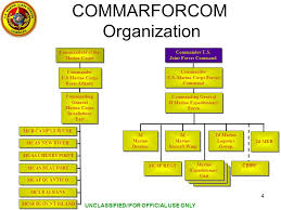 Joint Forces Command Organization Chart U S Marine Corps Forces Command 20 January Ppt Video
