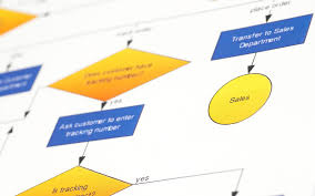 Using Process Maps And Value Stream Maps Acuity Institute