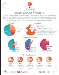 2018 Launchx Summer Admissions Stats