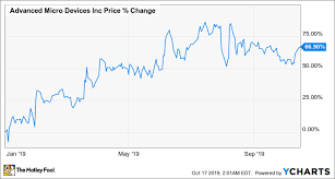 Amd Stock Price Chart Can Amd Knock It Out Of The Park With Its Q3 Earnings Report