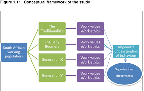 Generation Y Work Ethic Pdf Work Ethics And Work Values A Generational