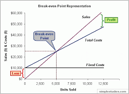 Break Even Point Chart Distribution In China Break Even
