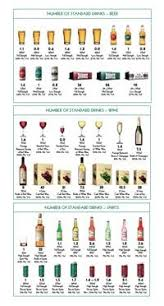 Australian Standard Drinks Chart 7 Best Be Healthy Alcohol Safety Images Alcohol