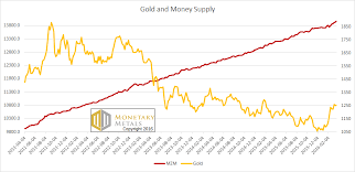 Gold Supply Chart The Gold Money Supply Correlation Report Investing Com