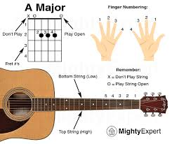 Guitar Chords Chart For Beginners Songs 50 Easy Guitar Songs For Beginners Chord Charts Included 2019