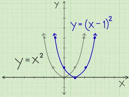 how to graph a parabola
