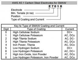Stick Electrode Amperage Chart Stick To The Basics Welding Productivity