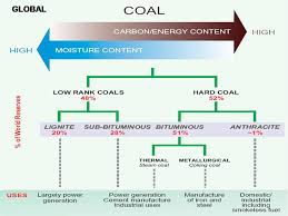 Types Of Coal And Uses