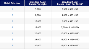 Hyatt Redeem Points Chart Hyatt Points Cash Devaluation November 1