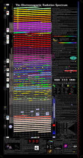 The Electromagnetic Radiation Spectrum Poster V2