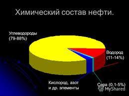Презентация на тему Нефть и её переработка Презентация по химии  6 Химический состав нефти Водород 11 14% Сера 0 1 5% Кислород азот и др элементы Углеводороды 79 88%