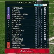 ตารางคะแนนลาลีกาสเปน... - FC Barcelona Thailand Fanclub
